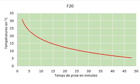 f20 curring chart