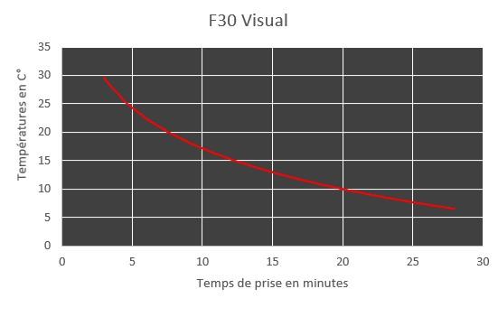 f30 visual curring chart