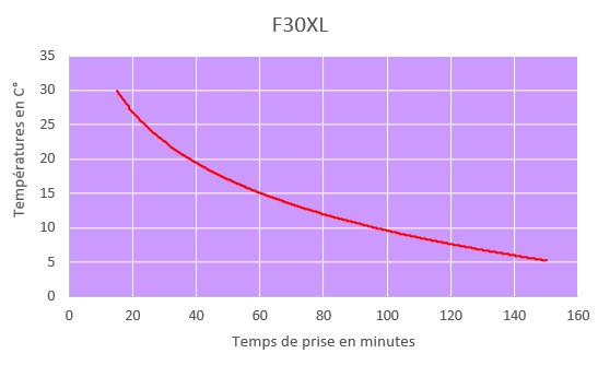 f30xl curing time chart