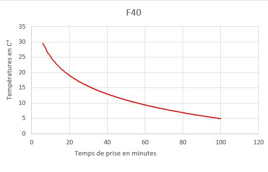 f40 curring time chart
