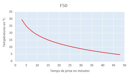 f50 curring time chart