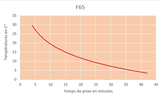 f64 curring time chart
