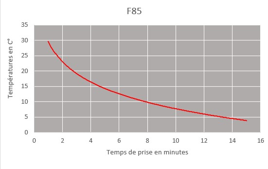 f85 curring time chart
