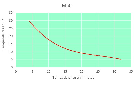 m60 curring time chart