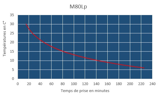 m80lp curring time chart