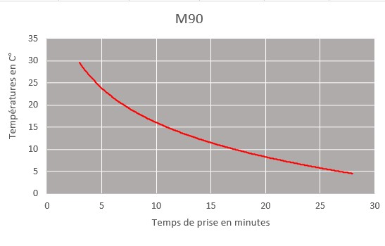 m90 curring time chart