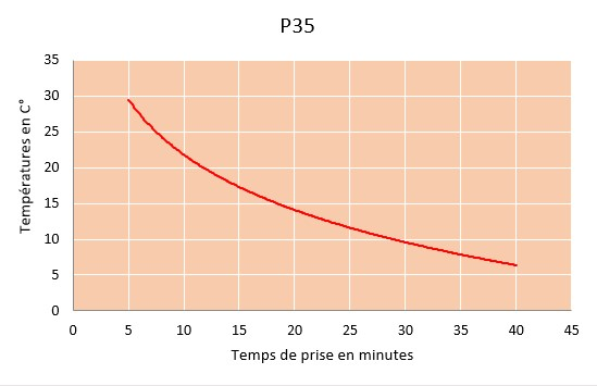 p35 curring chart