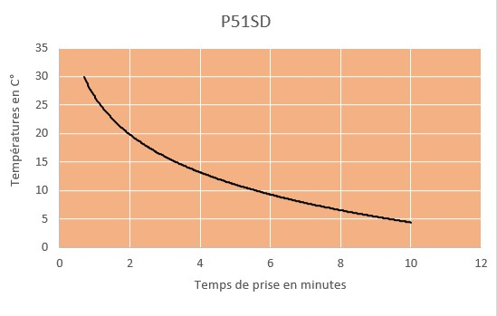 p51sd curring chart