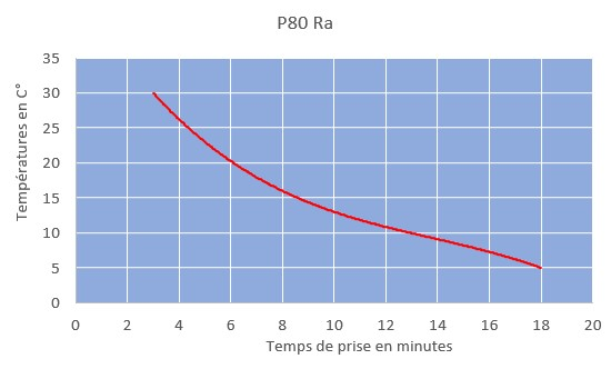 p80ra curring time chart