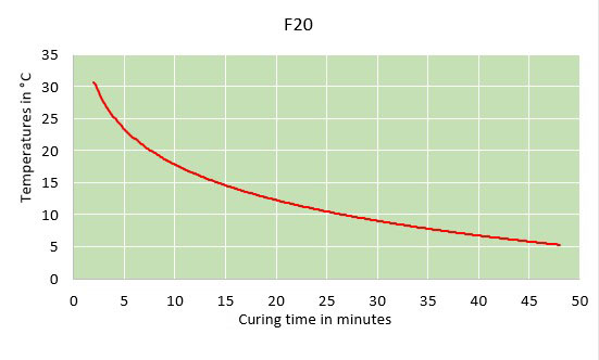 f20 curing time chart