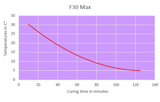 f30max curing time chart