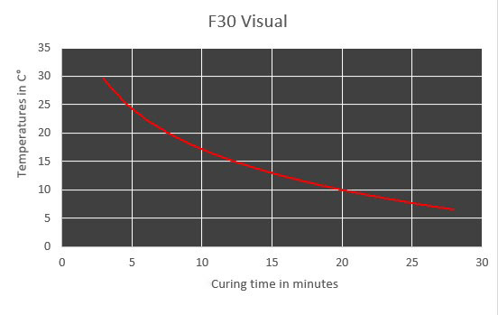 f30v curing time chart