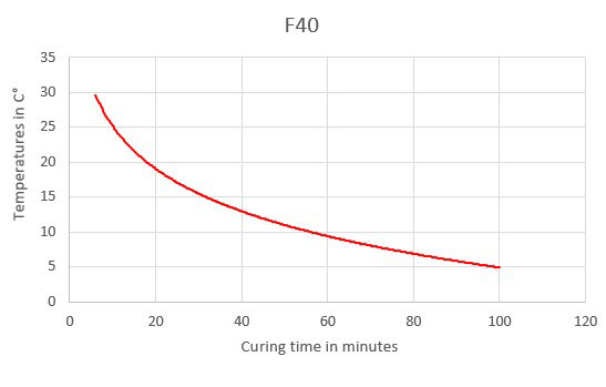 f40 curing time chart