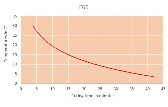 f65 curing time chart