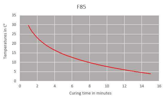 f85 curing time chart