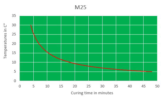m25 curing time chart