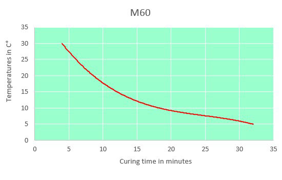 m60 curing time chart