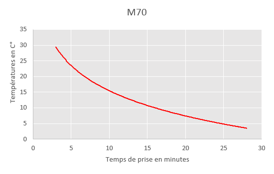 chart of m70 curring time