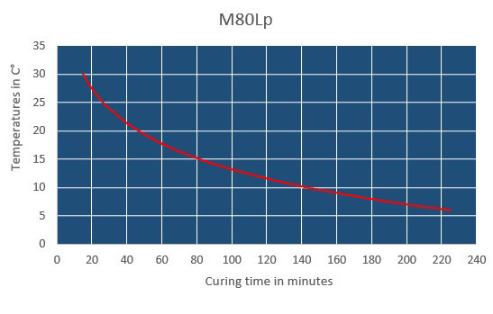 m80lp curing time chart