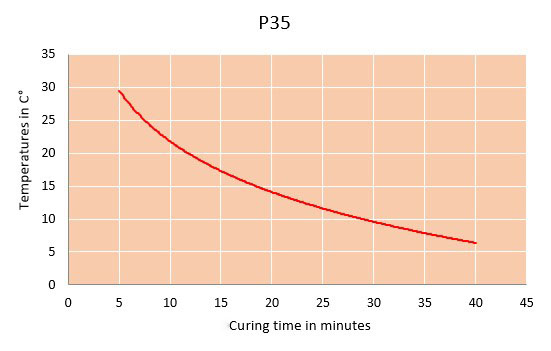 p35 curing time chart