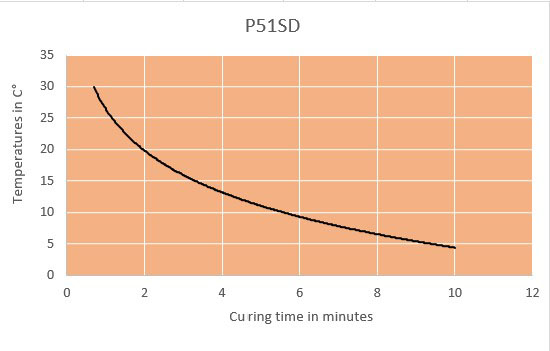 p51sd curing time chart