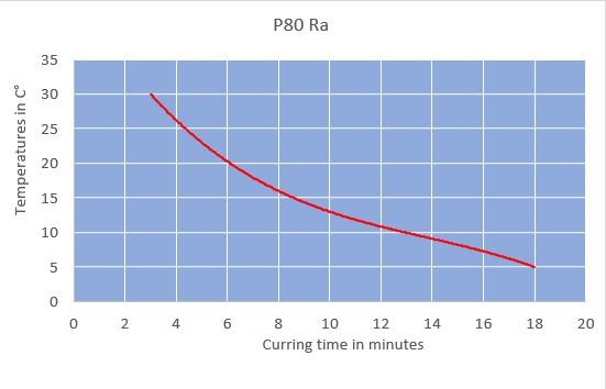 p80ra curring time chart