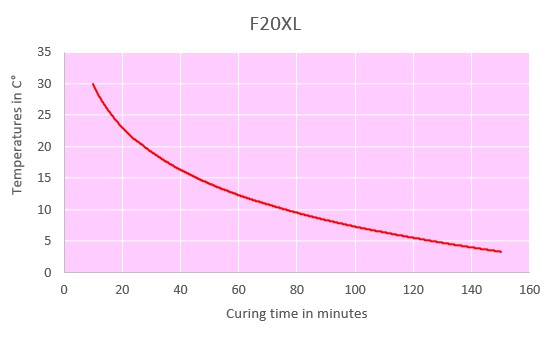 f20xl curing time chart