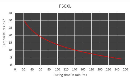 f50 curing time chart