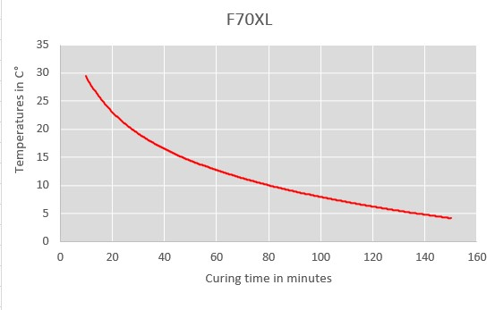 f70xl curing time chart
