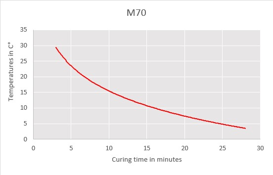m70 curring chart
